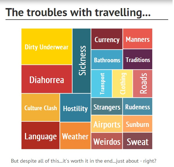 Problems with Travelling